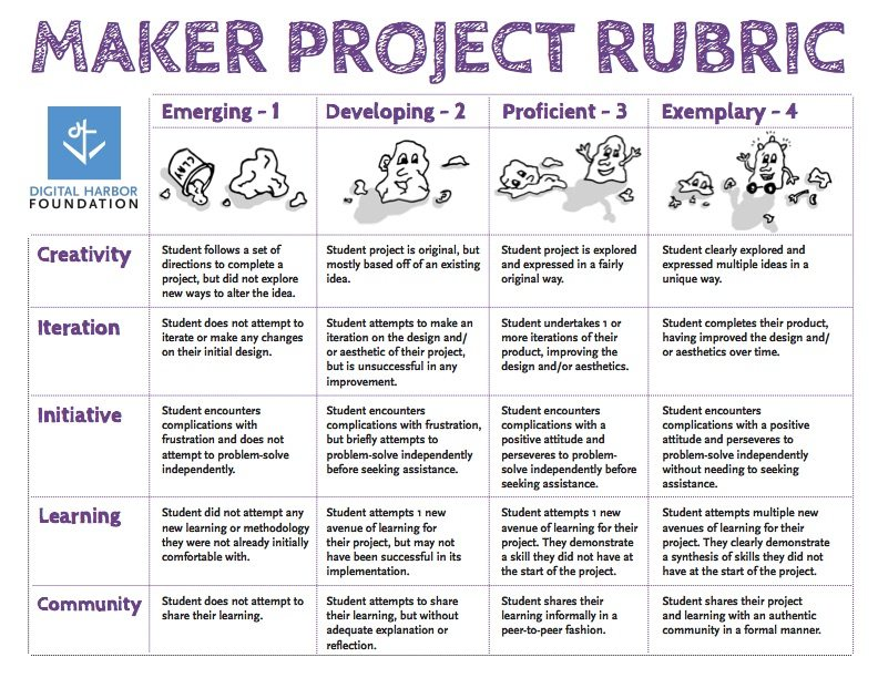 Rubric maker template rubric template for presentation for Rubric template maker